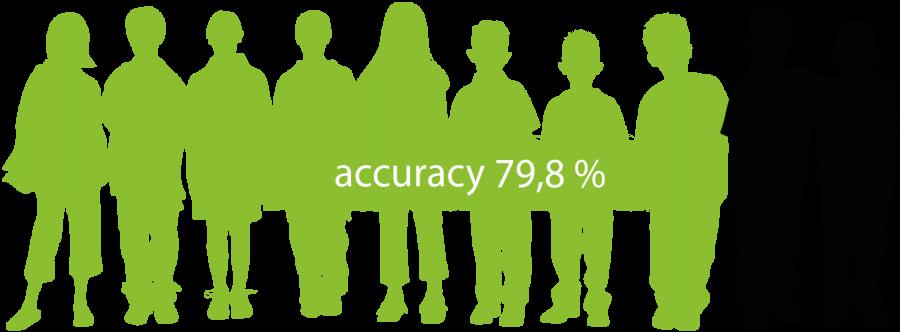 accuracy 79,8%